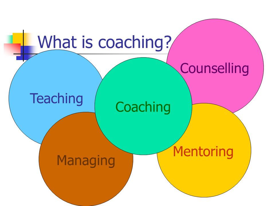 Counselling Mentoring What is coaching? Teaching Managing Coaching