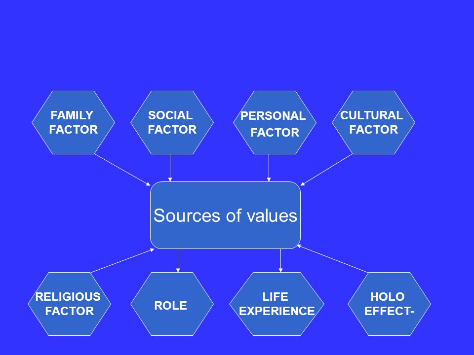 FAMILY FACTOR CULTURAL FACTOR PERSONAL FACTOR SOCIAL FACTOR HOLO EFFECT- LIFE EXPERIENCE ROLE RELIGIOUS FACTOR Sources of values