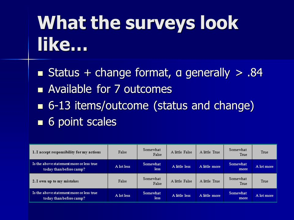 What the surveys look like… Status + change format, α generally >.84 Status + change format, α generally >.84 Available for 7 outcomes Available for 7 outcomes 6-13 items/outcome (status and change) 6-13 items/outcome (status and change) 6 point scales 6 point scales 1.