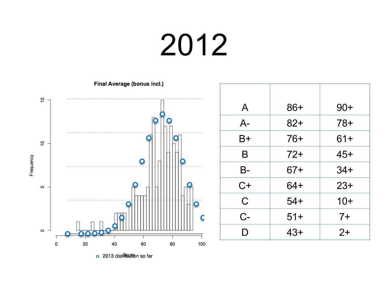 2012 grade%ile A86+90+ A-82+78+ B+76+61+ B72+45+ B-67+34+ C+64+23+ C54+10+ C-51+7+ D43+2+