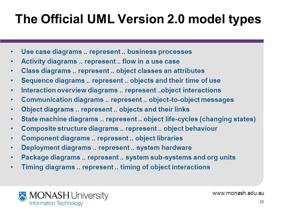 www.monash.edu.au 20 The Official UML Version 2.0 model types Use case diagrams..