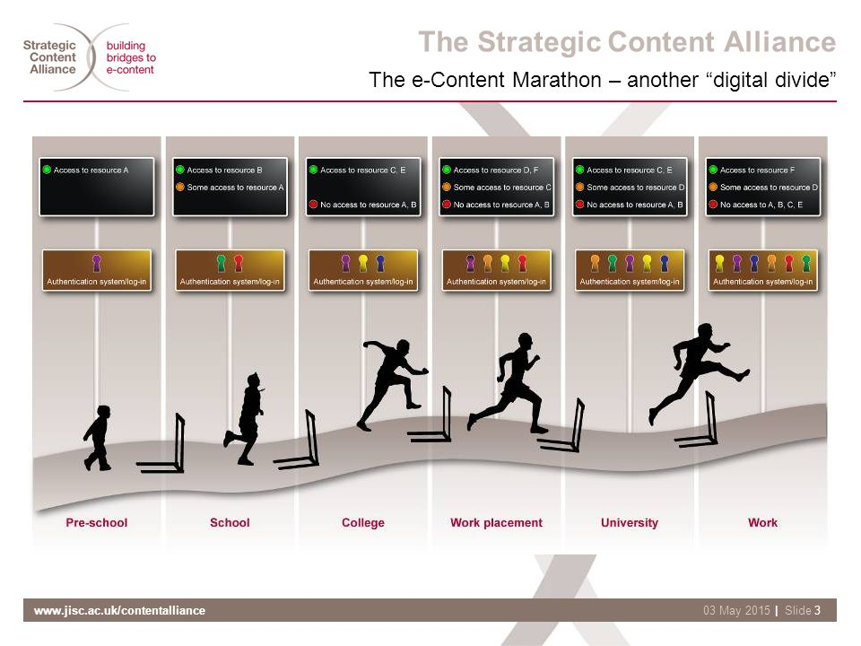 www.jisc.ac.uk/contentalliance| Slide 303 May 2015 The Strategic Content Alliance The e-Content Marathon – another digital divide