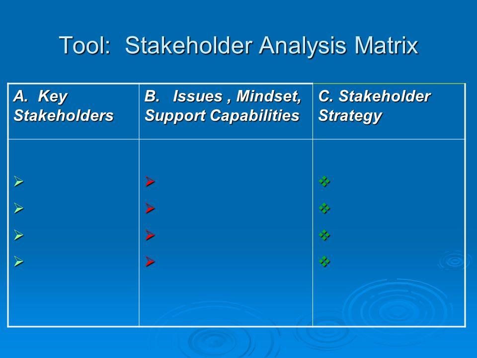 Tool: Stakeholder Analysis Matrix A. Key Stakeholders B.
