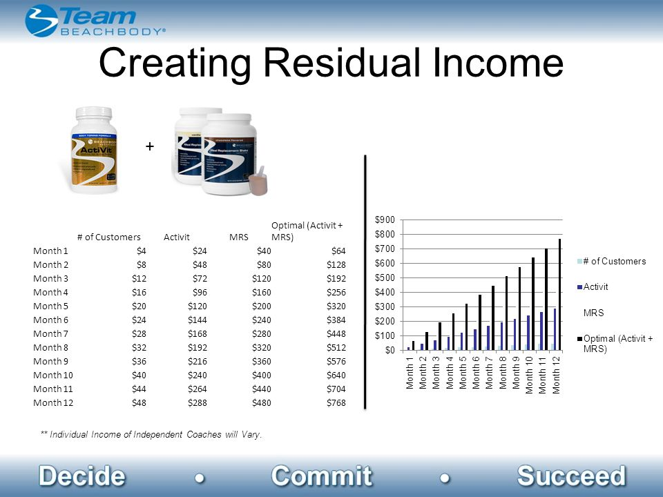 Creating Residual Income ** Individual Income of Independent Coaches will Vary.