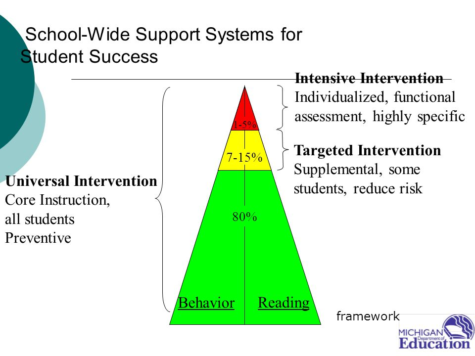 School-Wide Support Systems for Student Success Reading Behavior Universal Intervention Core Instruction, all students Preventive Targeted Intervention Supplemental, some students, reduce risk Intensive Intervention Individualized, functional assessment, highly specific 80% 7-15% 1-5% framework