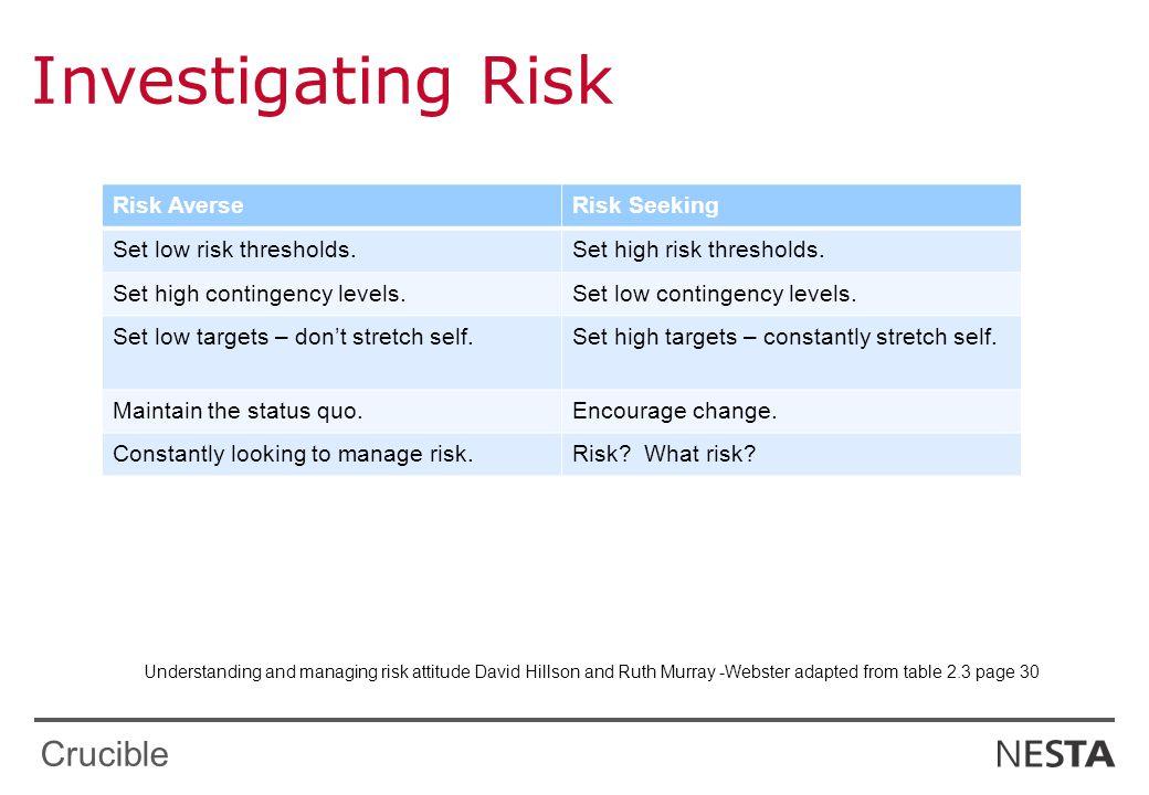 Crucible Investigating Risk Risk AverseRisk Seeking Set low risk thresholds.Set high risk thresholds.