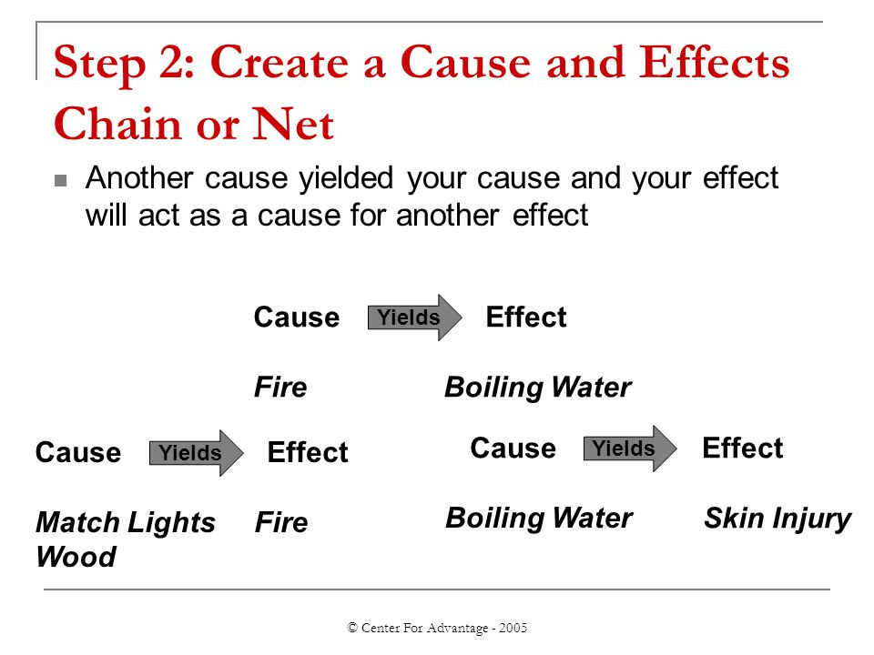 © Center For Advantage - 2005 Step 2: Create a Cause and Effects Chain or Net Another cause yielded your cause and your effect will act as a cause for