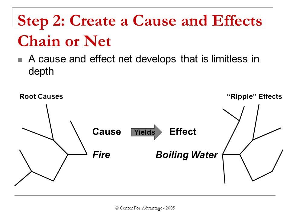 © Center For Advantage - 2005 Step 2: Create a Cause and Effects Chain or Net A cause and effect net develops that is limitless in depth Yields Cause
