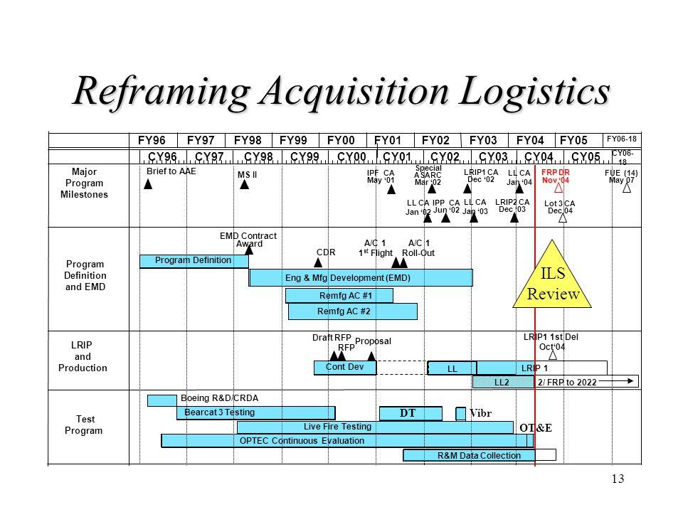 13 Reframing Acquisition Logistics