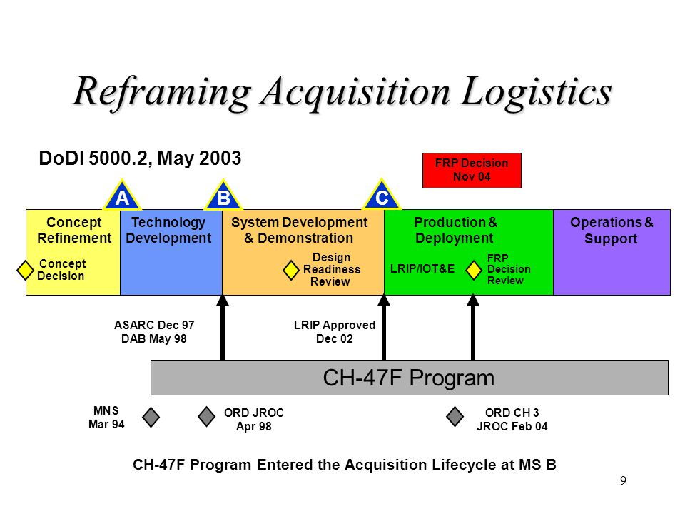 9 Reframing Acquisition Logistics BA Concept Refinement System Development & Demonstration Production & Deployment Operations & Support C FRP Decision
