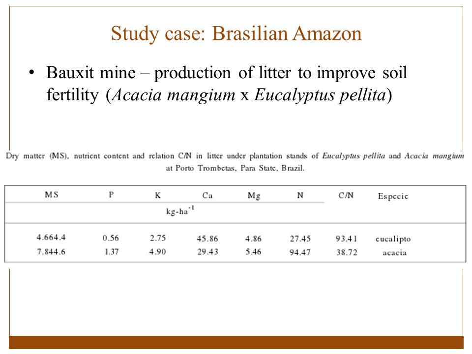 Study case: Brasilian Amazon Bauxit mine – production of litter to improve soil fertility (Acacia mangium x Eucalyptus pellita)