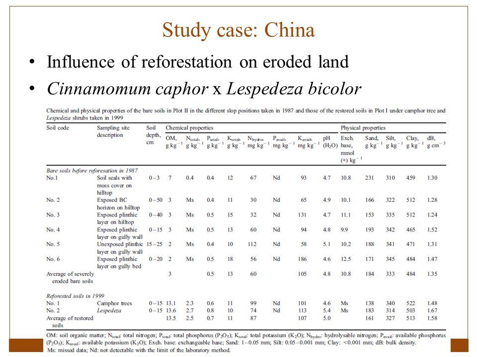 Study case: China Influence of reforestation on eroded land Cinnamomum caphor x Lespedeza bicolor