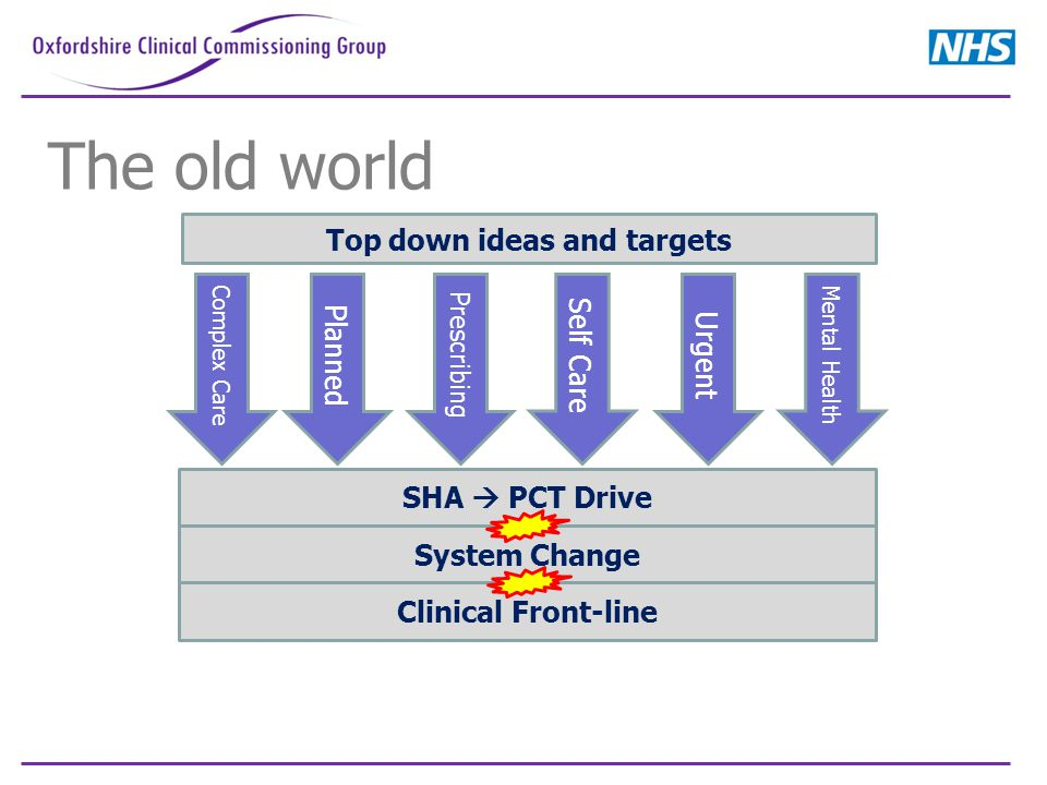 Complex Care SHA  PCT Drive System Change Clinical Front-line Top down ideas and targets The old world Planned Prescribing Self Care Urgent Mental Health
