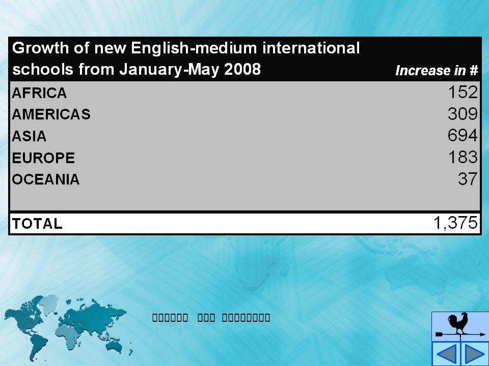 Percentage Distribution of Newly Established English - medium International Schools by Region ( January - May 2008)