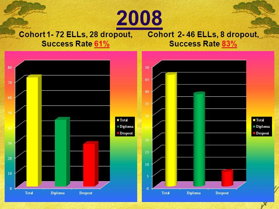 2008 Cohort 1- 72 ELLs, 28 dropout, Success Rate 61% Cohort 2- 46 ELLs, 8 dropout, Success Rate 83%