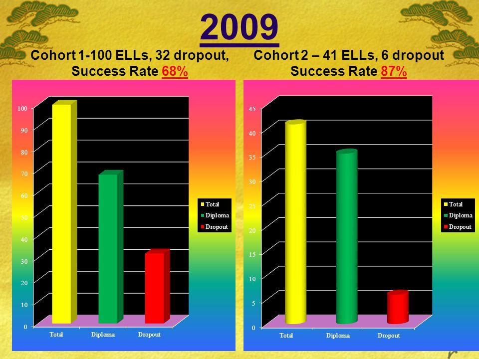 2009 Cohort 1-100 ELLs, 32 dropout, Success Rate 68% Cohort 2 – 41 ELLs, 6 dropout Success Rate 87%
