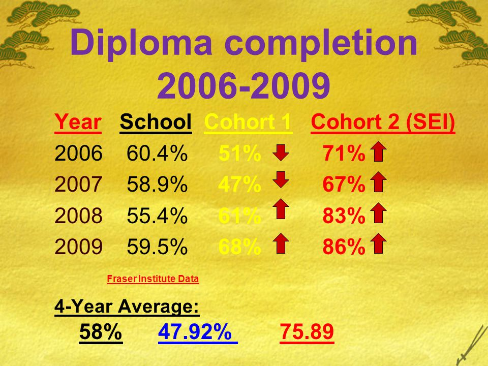 Diploma completion 2006-2009 Year School Cohort 1 Cohort 2 (SEI) 2006 60.4% 51% 71% 2007 58.9% 47% 67% 2008 55.4% 61% 83% 2009 59.5% 68% 86% Fraser In