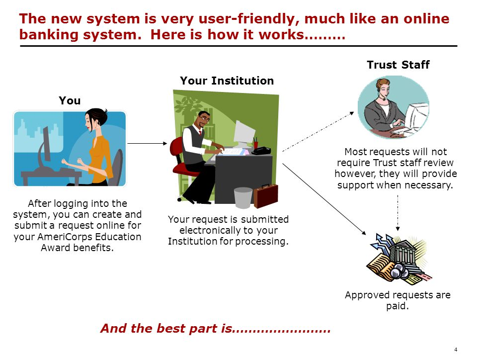 4 The new system is very user-friendly, much like an online banking system.