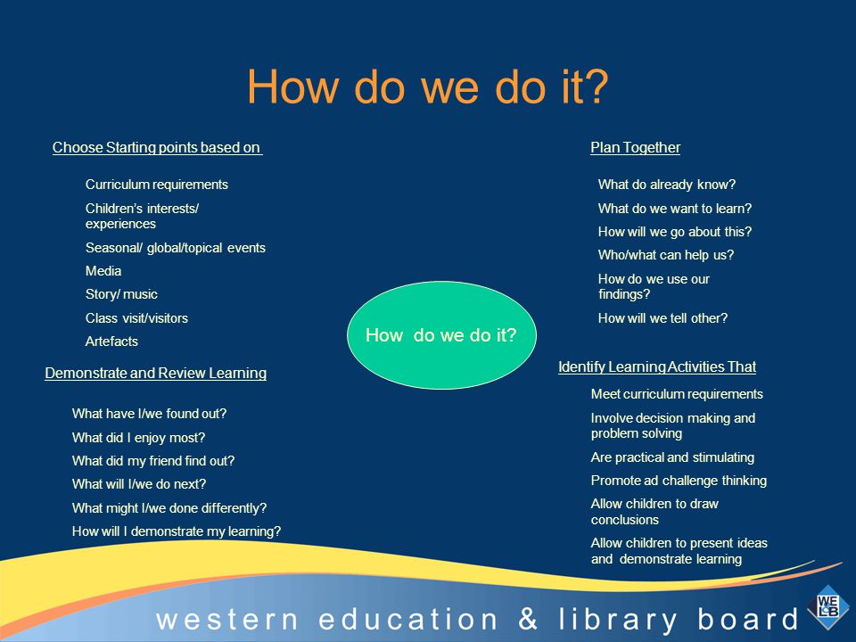 How do we do it? Choose Starting points based on Plan Together How do we do it? What do already know? What do we want to learn? How will we go about t