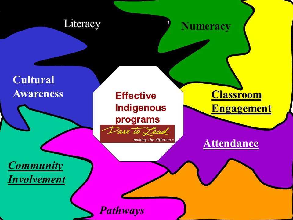 Community Involvement Cultural Awareness Numeracy Pathways Classroom Engagement Effective Indigenous programs