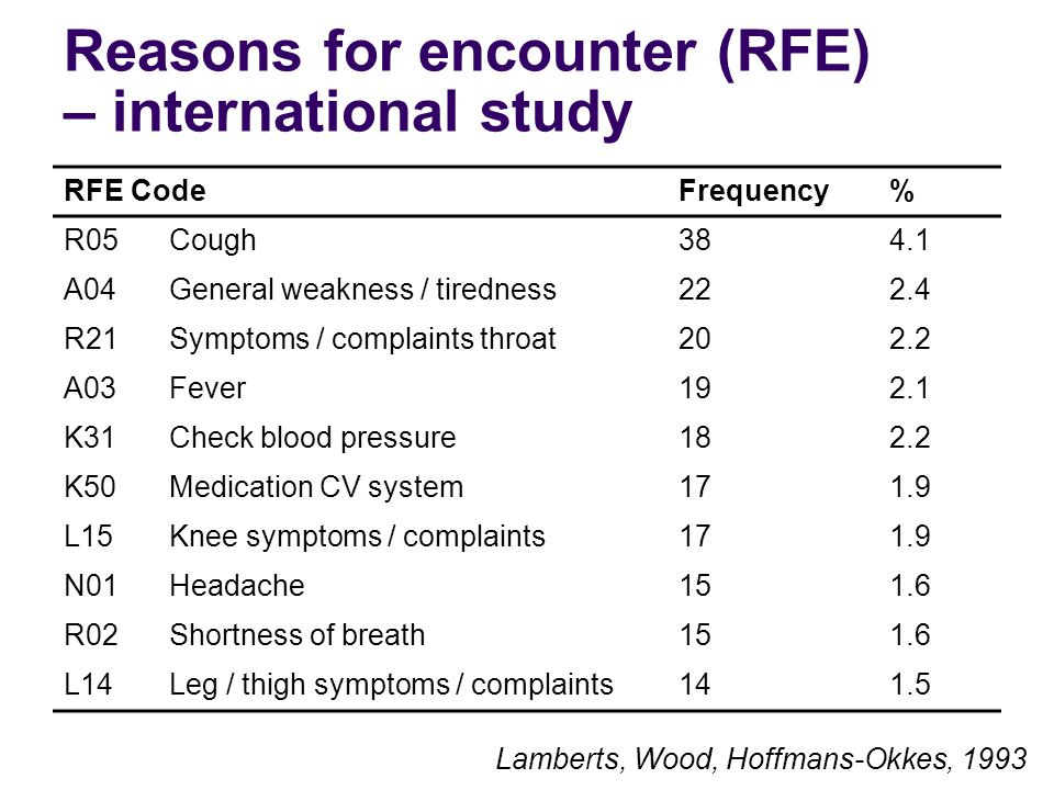 Reasons for encounter (RFE) – international study RFE CodeFrequency% R05Cough384.1 A04General weakness / tiredness222.4 R21Symptoms / complaints throat202.2 A03Fever192.1 K31Check blood pressure182.2 K50Medication CV system171.9 L15Knee symptoms / complaints171.9 N01Headache151.6 R02Shortness of breath151.6 L14Leg / thigh symptoms / complaints141.5 Lamberts, Wood, Hoffmans-Okkes, 1993