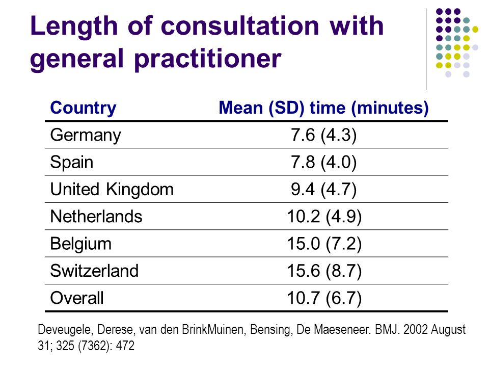 Length of consultation with general practitioner CountryMean (SD) time (minutes) Germany7.6 (4.3) Spain7.8 (4.0) United Kingdom9.4 (4.7) Netherlands10.2 (4.9) Belgium15.0 (7.2) Switzerland15.6 (8.7) Overall10.7 (6.7) Deveugele, Derese, van den Brink­Muinen, Bensing, De Maeseneer.