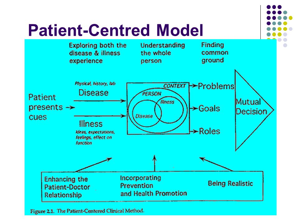 Patient-Centred Model