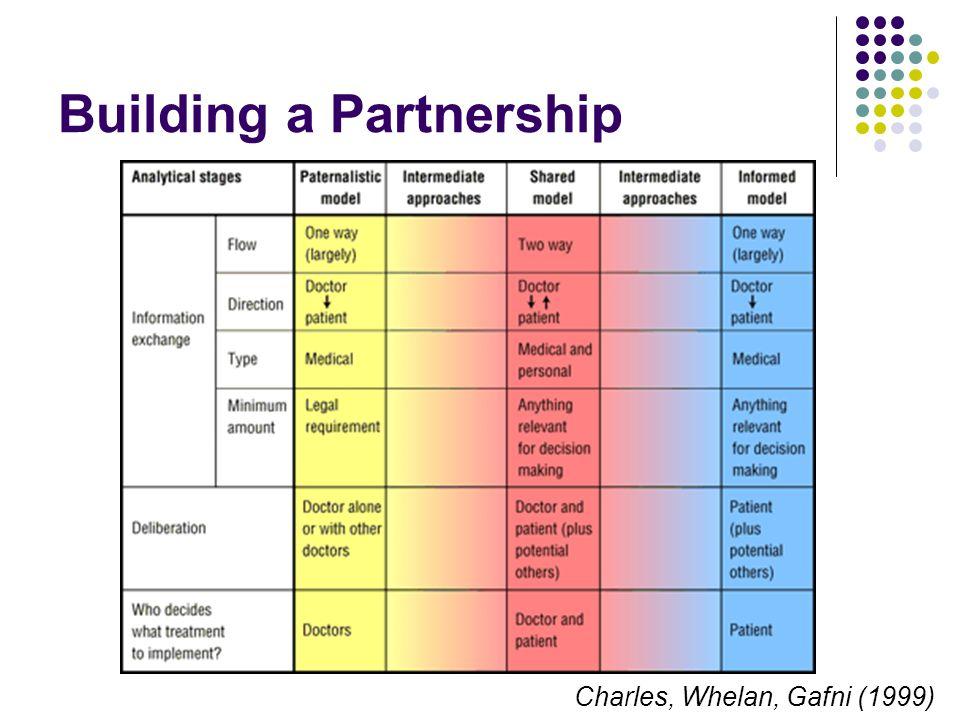 Building a Partnership Charles, Whelan, Gafni (1999)