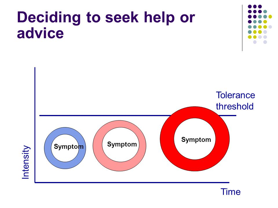 Deciding to seek help or advice Time Tolerance threshold Intensity Symptom