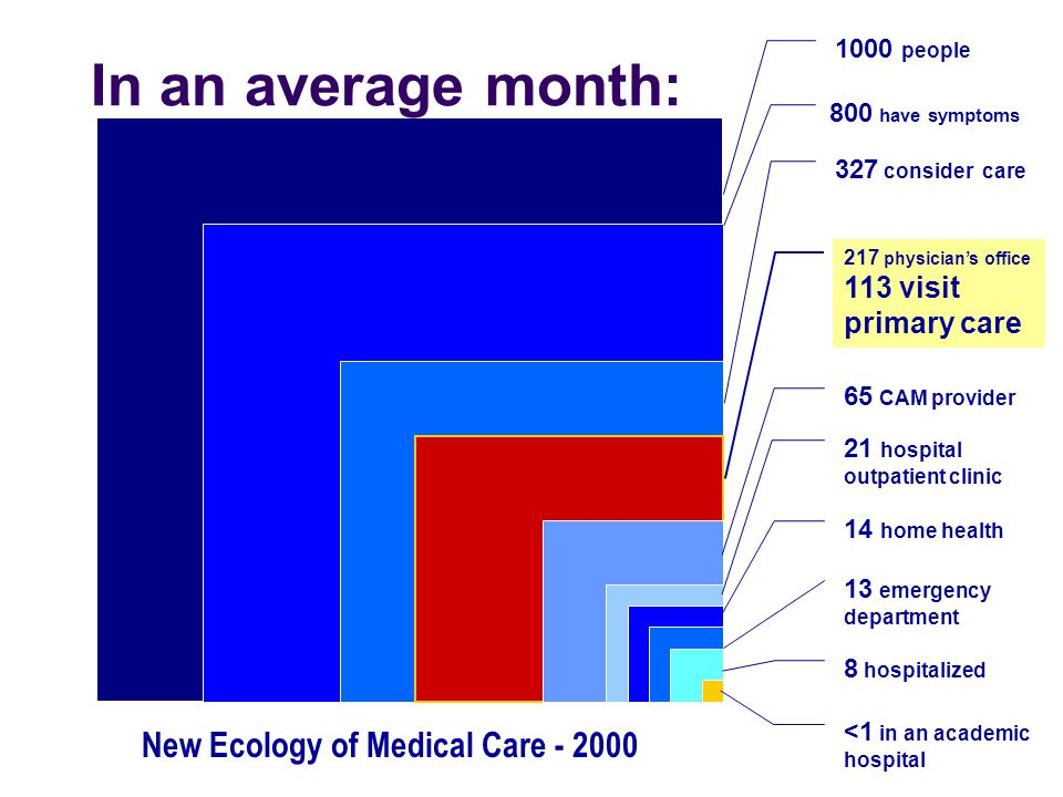1000 people 800 have symptoms 327 consider care 217 physician's office 113 visit primary care 65 CAM provider 21 hospital outpatient clinic 14 home health 13 emergency department 8 hospitalized <1 in an academic hospital New Ecology of Medical Care - 2000 In an average month: