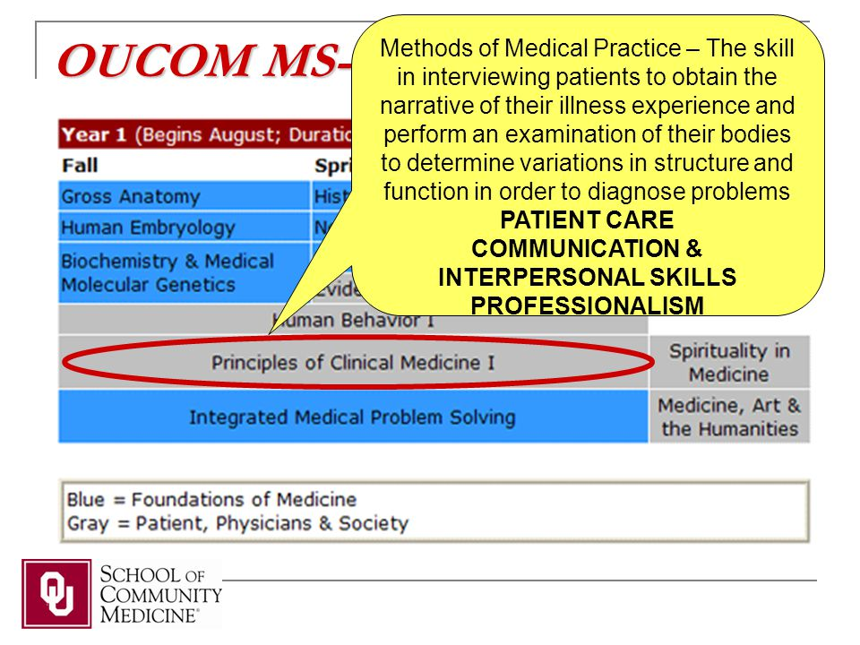 OUCOM MS-I Curriculum Methods of Medical Practice – The skill in interviewing patients to obtain the narrative of their illness experience and perform an examination of their bodies to determine variations in structure and function in order to diagnose problems PATIENT CARE COMMUNICATION & INTERPERSONAL SKILLS PROFESSIONALISM