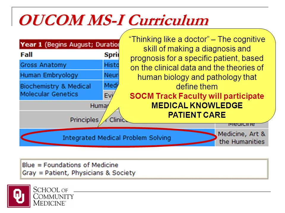 OUCOM MS-I Curriculum Thinking like a doctor – The cognitive skill of making a diagnosis and prognosis for a specific patient, based on the clinical data and the theories of human biology and pathology that define them SOCM Track Faculty will participate MEDICAL KNOWLEDGE PATIENT CARE