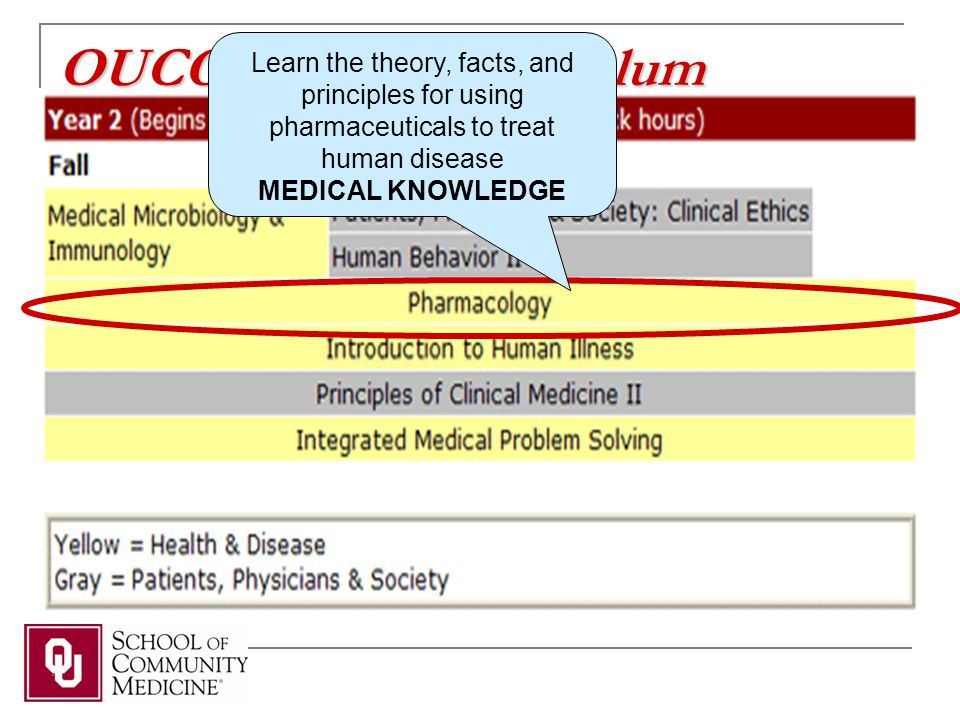 OUCOM MS-2 Curriculum Learn the theory, facts, and principles for using pharmaceuticals to treat human disease MEDICAL KNOWLEDGE
