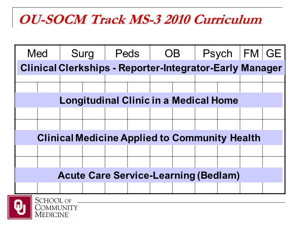 OU-SOCM Track MS-3 2010 Curriculum MedSurgPedsOBPsychFMGE Clinical Clerkships - Reporter-Integrator-Early Manager Longitudinal Clinic in a Medical Home Clinical Medicine Applied to Community Health Acute Care Service-Learning (Bedlam)