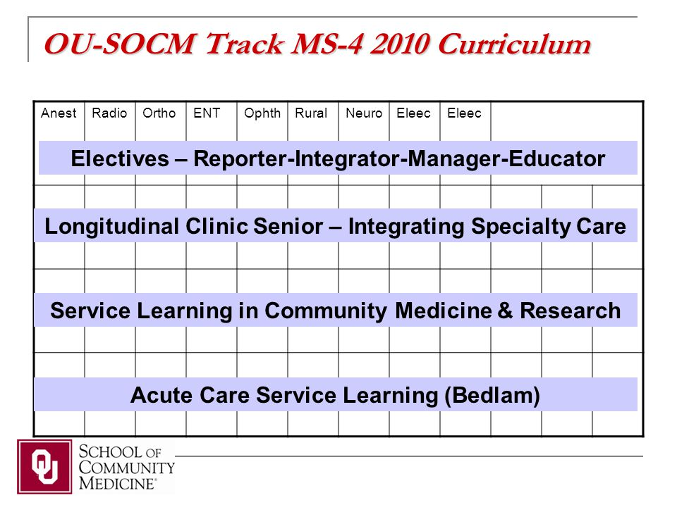 OU-SOCM Track MS-4 2010 Curriculum AnestRadioOrthoENTOphthRuralNeuroEleec Electives – Reporter-Integrator-Manager-Educator Longitudinal Clinic Senior – Integrating Specialty Care Service Learning in Community Medicine & Research Acute Care Service Learning (Bedlam)