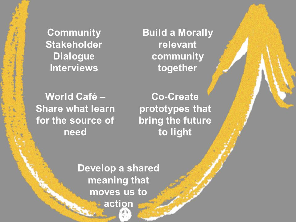 Community Stakeholder Dialogue Interviews World Café – Share what learn for the source of need Develop a shared meaning that moves us to action Co-Create prototypes that bring the future to light Build a Morally relevant community together