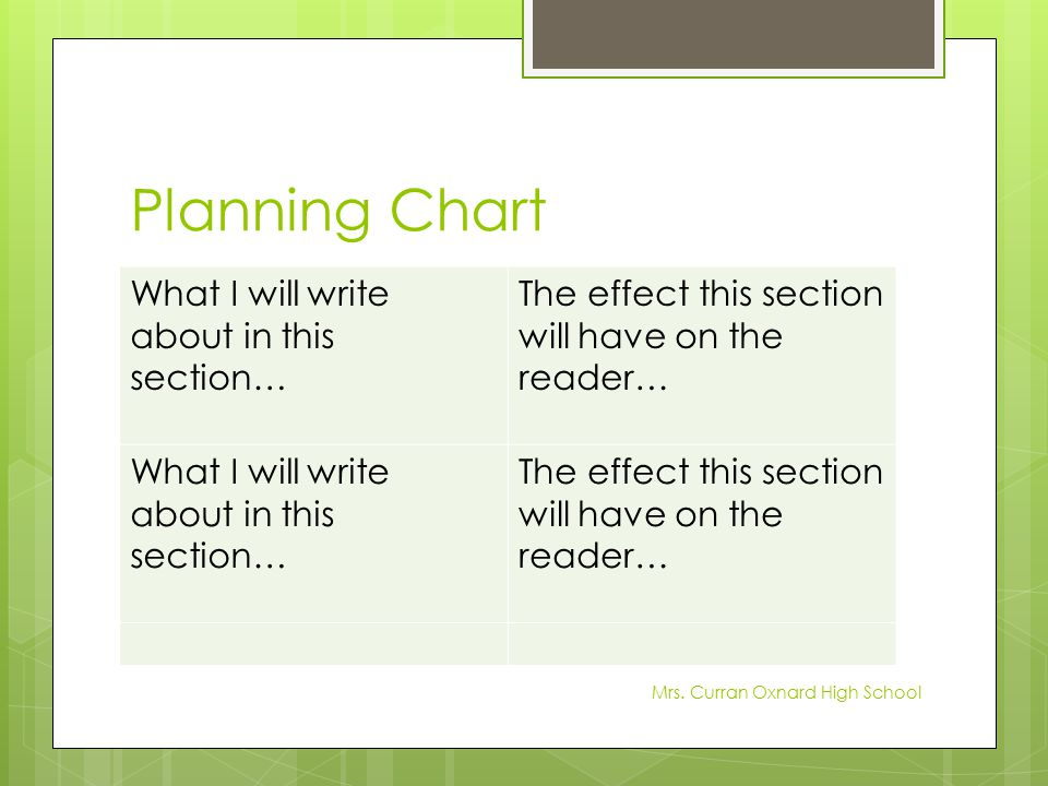 Planning Chart What I will write about in this section… The effect this section will have on the reader… What I will write about in this section… The