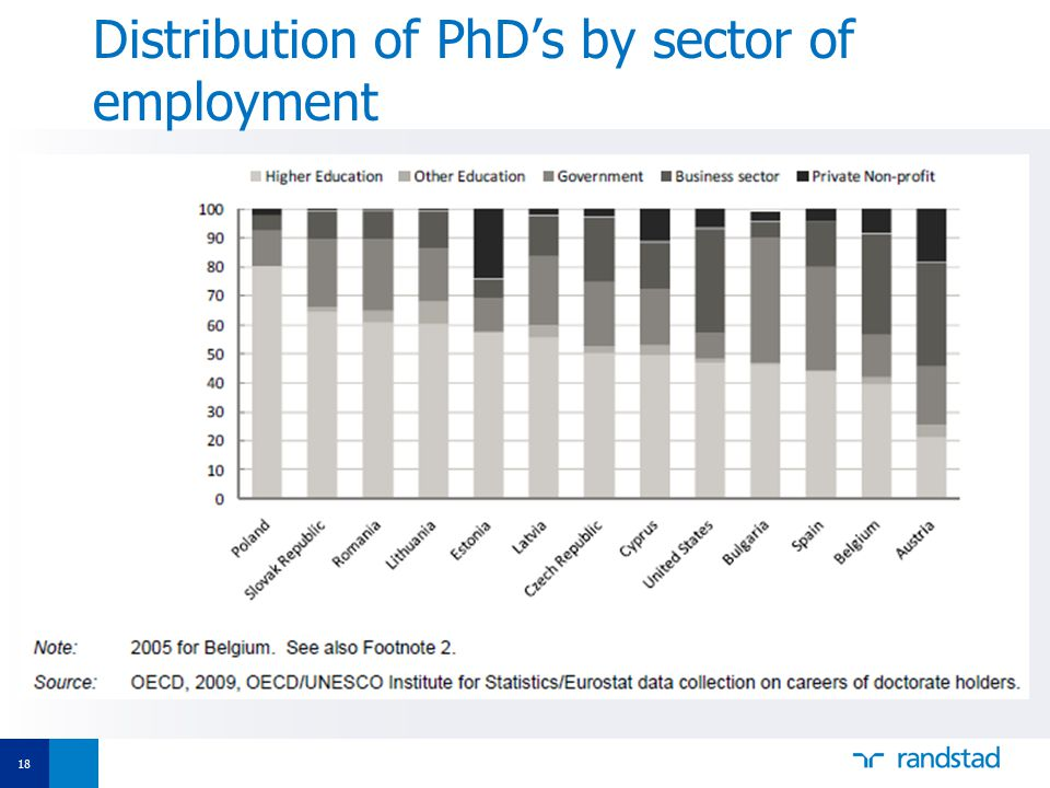 18 Distribution of PhD's by sector of employment