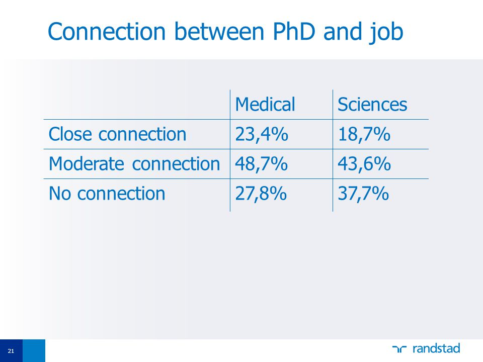 21 Connection between PhD and job MedicalSciences Close connection23,4%18,7% Moderate connection48,7%43,6% No connection27,8%37,7%