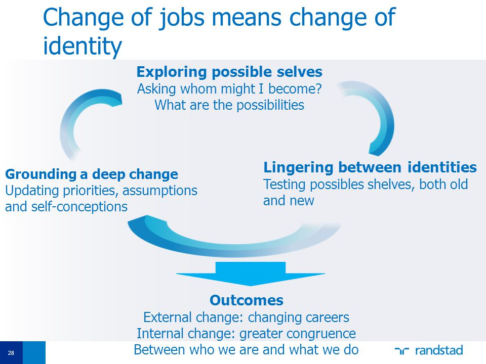 28 Change of jobs means change of identity Exploring possible selves Asking whom might I become.
