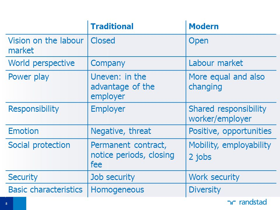 8 TraditionalModern Vision on the labour market ClosedOpen World perspectiveCompanyLabour market Power playUneven: in the advantage of the employer More equal and also changing ResponsibilityEmployerShared responsibility worker/employer EmotionNegative, threatPositive, opportunities Social protectionPermanent contract, notice periods, closing fee Mobility, employability 2 jobs SecurityJob securityWork security Basic characteristicsHomogeneousDiversity