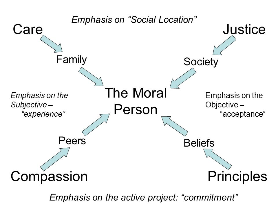 Ethics of careEthics of Justice Emotion, motivation, intentionIntellect, behavioral, normative Historical Consciousness Teleology Fundamental norms Proportionate thinking Values – ambivalence Visionary ethics growth change particular Classicist, traditional Deontology Concrete Material norms Natural Law Goods – ambiguity Juridical ethics eternal unchanging universal
