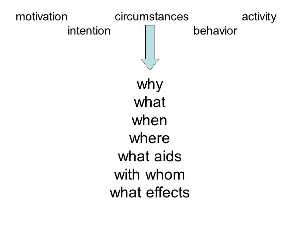 motivation circumstances activity intention behavior but who am I .