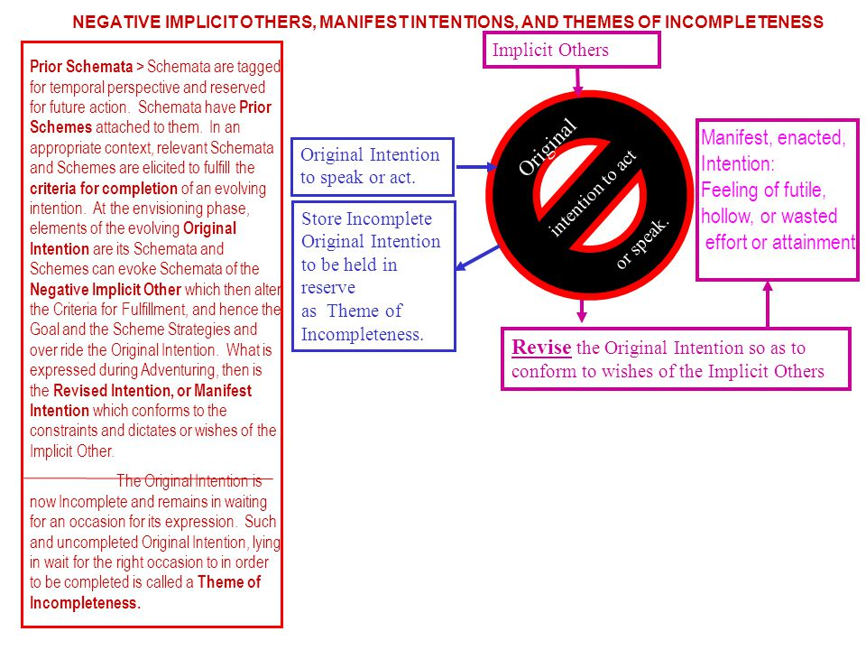 Prior Schemata > are tagged for temporal perspective and reserved for future action.