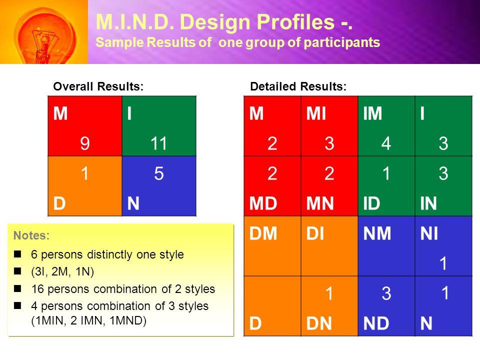 M.I.N.D. Design Profiles -. Sample Results of one group of participants MMIIMI 2343 2213 MDMNIDIN DMDINMNI 1 13 1 DDNNDN MI 911 15 DN Detailed Results