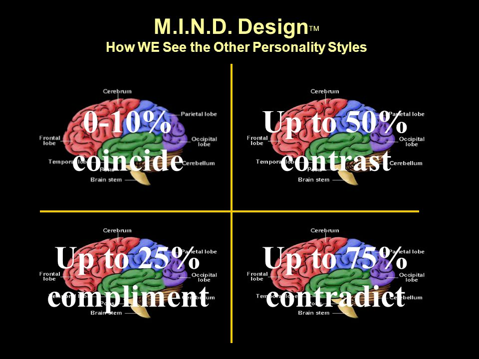 M.I.N.D. Design TM How WE See the Other Personality Styles 0-10% coincide Up to 75% contradict Up to 50% contrast Up to 25% compliment