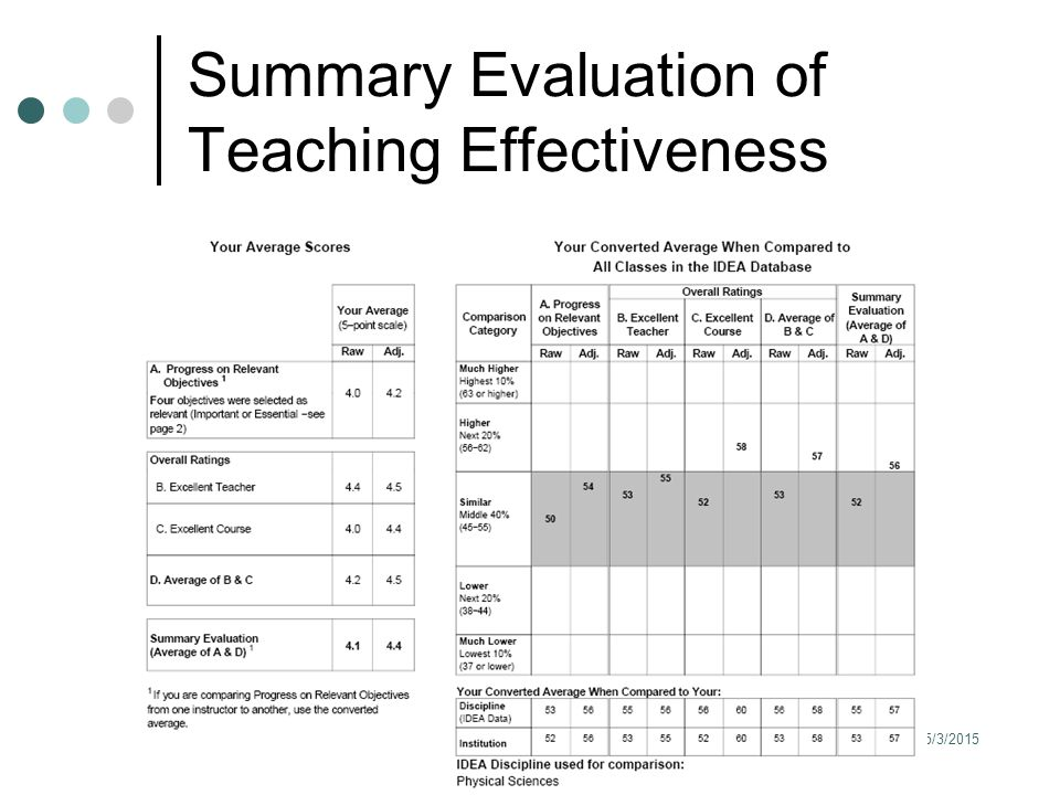 5/3/2015 31 Summary Evaluation of Teaching Effectiveness
