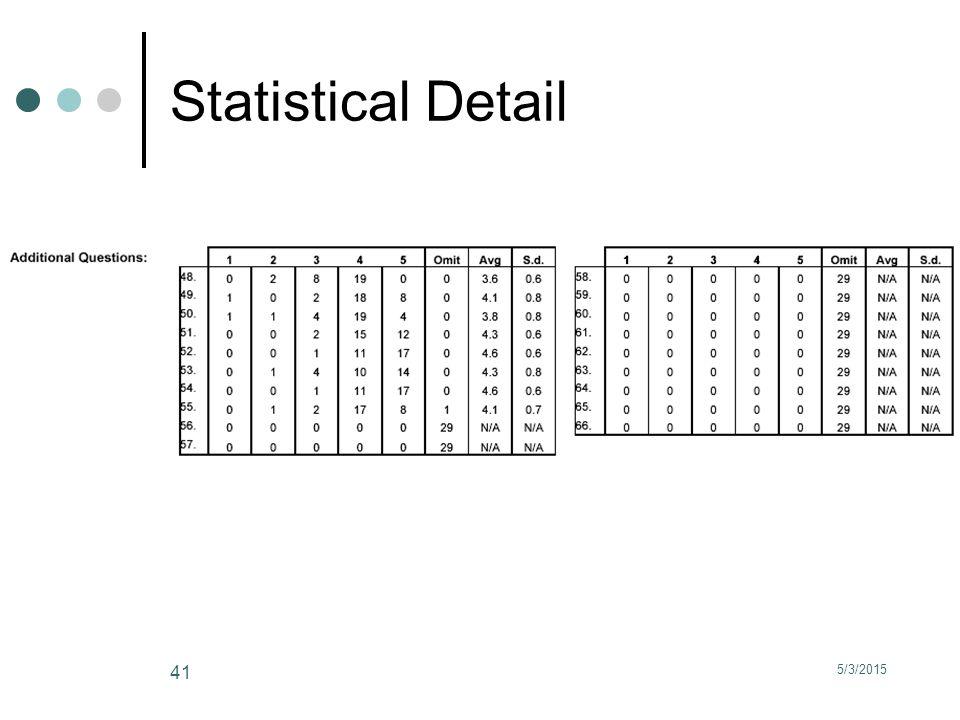 5/3/2015 41 Statistical Detail