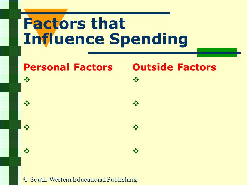 © South-Western Educational Publishing Factors that Influence Spending Personal Factors     Outside Factors    