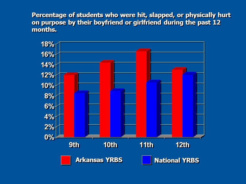 Percentage of students who were hit, slapped, or physically hurt on purpose by their boyfriend or girlfriend during the past 12 months.